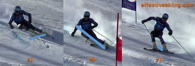 Changing resulting force and releasing the skis