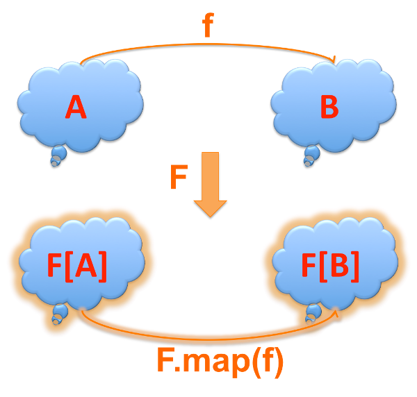 A functor takes an A, f and B and transforms them all